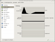 Der Virtual Machine Manager: Performance-Diagramme der virtuellen Maschine.